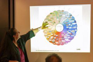 Workshops und Kurse - verbraucherorientiert: Soziale Netzwerke selbstbestimmt nutzen